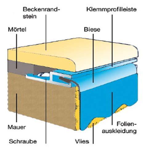Pool 1 50 Tief by Schwimmbadfolie Rechteckbecken 1 50 M Tief Foliest 228 Rke