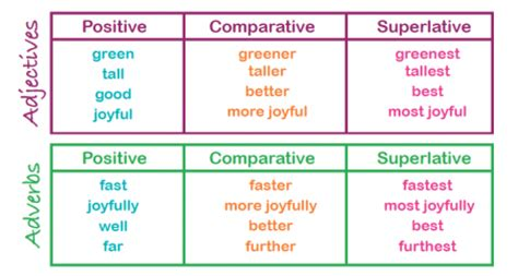 Comparative And Superlative Explained  What Are The Comparative And The Superlative? Theschoolrun