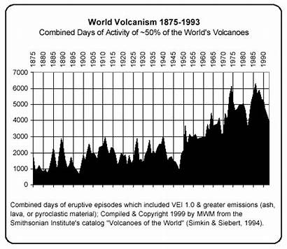 Volcanism Earthquakes Global Volcanic Graph Activity Chart