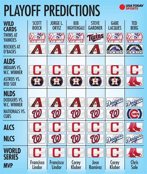 mlb playoff predictions indians favorite  win pennant