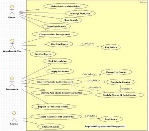 unified modeling language october