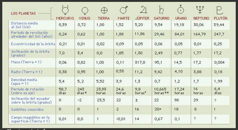 astronom 237 a posici 243 n relativa de los planetas el 1o de