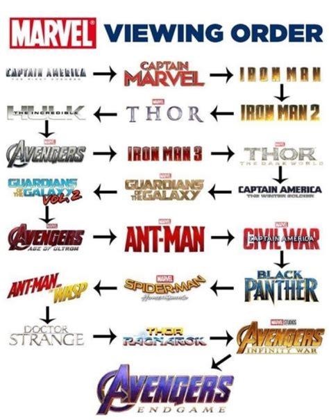 marvel movies order tumblr