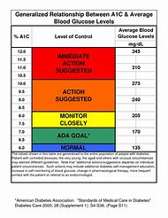 Hemoglobin a1c chart flow chart of patient selection sao small