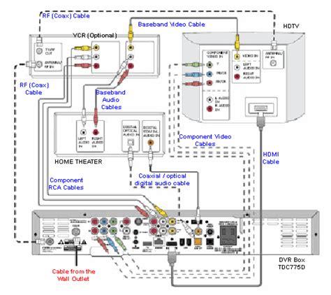 home theatre decoder