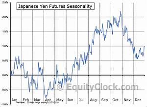 Japanese Yen Futures Jy Seasonal Chart Equity Clock