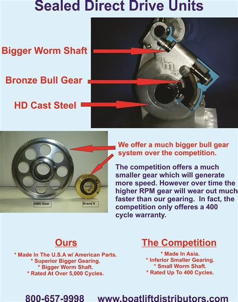 Boat Gear by Boat Lift Motor Gear Units The Hull Boating