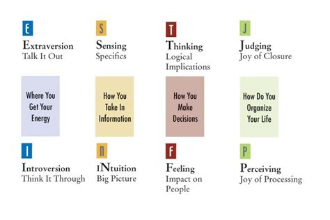 Myers-briggs Type Indicator (mbti) I Am E N F J. What Is