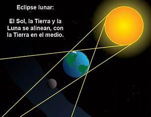 Eclipse solar y lunar - ThingLink
