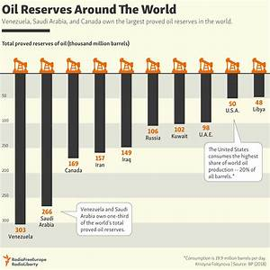 The 10 Largest Proven Oil Reserves in the World ...