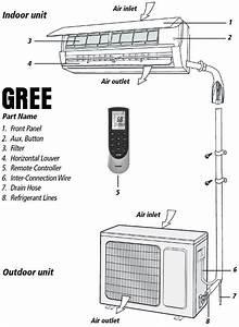 Gree Mini Split Air Conditioner Error Codes