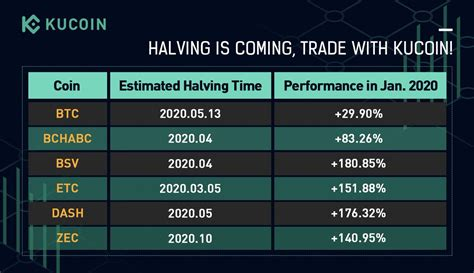 Bitcoin halving chart with dates. Halving Dates Btc - halting time