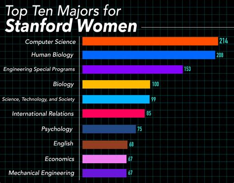 Computer Science Now Most Popular Major For Women. Old Wanted Poster. Download Free Powerpoint Template. Easy Taxi Invoice Template. Birthday Poster Ideas. Impressive Consultant Resume Sample. Create Medical Invoice Template Free. Project Status Report Template Ppt. Monthly Budget Template Excel