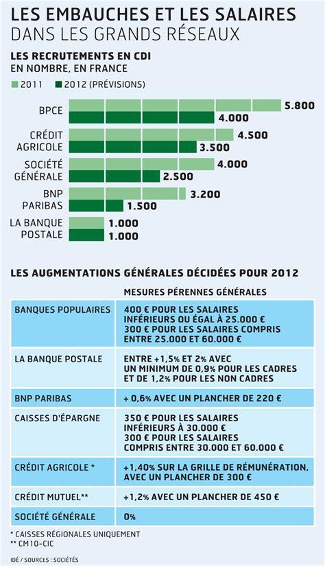 salaires et embauches 2013 s annonce morose dans la banque