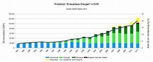 Wieviel Gas Verbraucht Man Im Jahr : erneuerbare energien f hren zu h heren co2 emissionen ~ Lizthompson.info Haus und Dekorationen