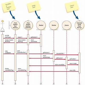 Enhancing Sequence Diagrams