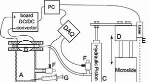 Experimental Setup  Rigid Cylindrical Chamber   A  Actuation Unit   B