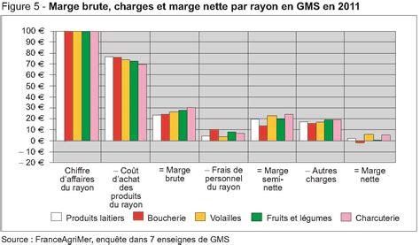 le suivi des prix  des marges pour lanalyse de la