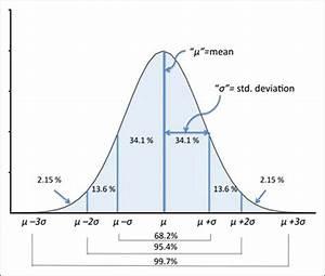 Llustration Of The Normal Distribution  Mean  Standard