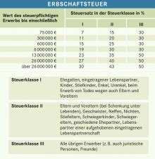 Erbschaftssteuer Und Schenkungssteuer Freibetraege by Erbschaftsteuer Bpb