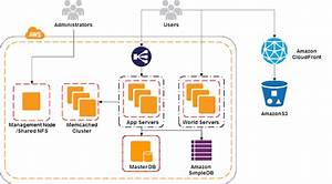 Aws Case Study  Outsmart
