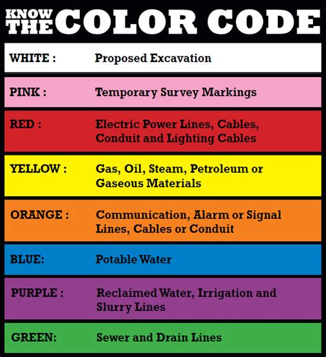 utility flag colors color codes utility locating company