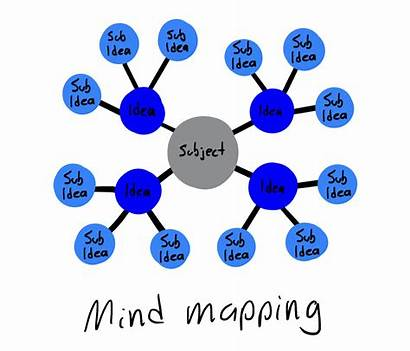 Mind Mapping Why Works Mindmapping Easier Benefit