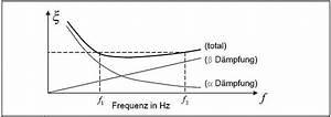 Dämpfung Berechnen : rayleigh d mpfung esocaetwikiplus ~ Themetempest.com Abrechnung