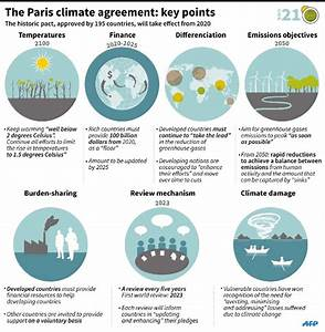 Key points of the climate change deal (graphic ...