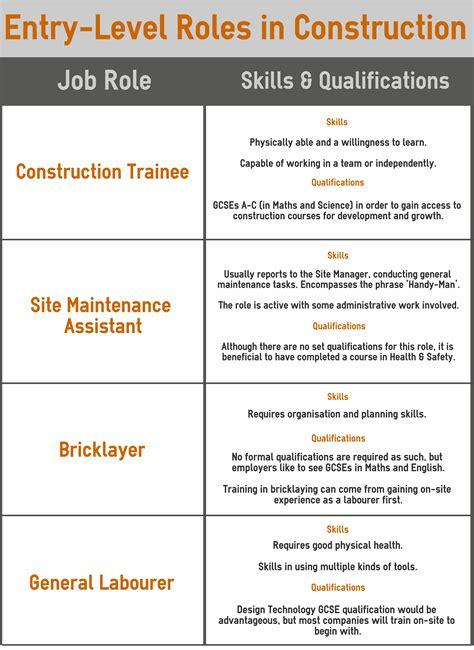 What Are Your Qualifications by So You Want To Work In Construction