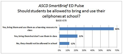 why do cell phones get ed pulse poll results should cellphones be allowed at