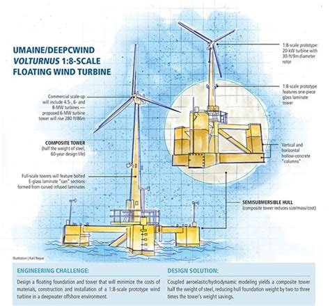 GFRP enables first grid-connected U.S. floating wind ...
