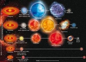 Pin By Tim Allan On Stellar Evolution Diagrams