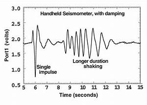 Figure4  Photo Of Completed Handheldseismometer