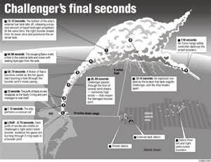 109 best images about Space Shuttle Challenger on ...