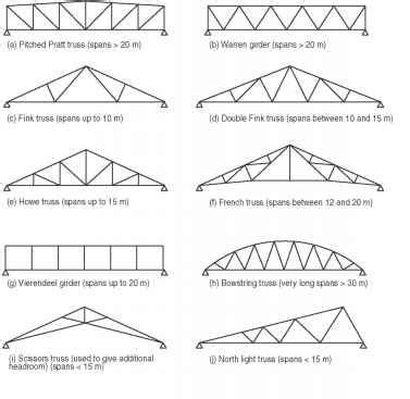 lattice steel construction search roof truss design steel trusses roof trusses