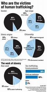 She is Safe: addressing trafficking in Oklahoma | Aggie ...