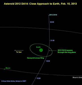 Australia to have grandstand view of Asteroid 2012 DA14 ...