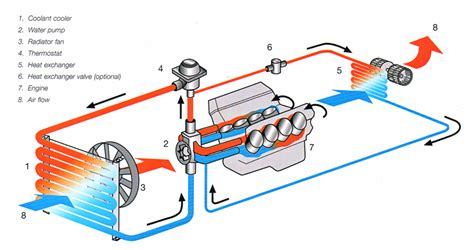 Diagram System Vehicle Cooling by I Can Handle It