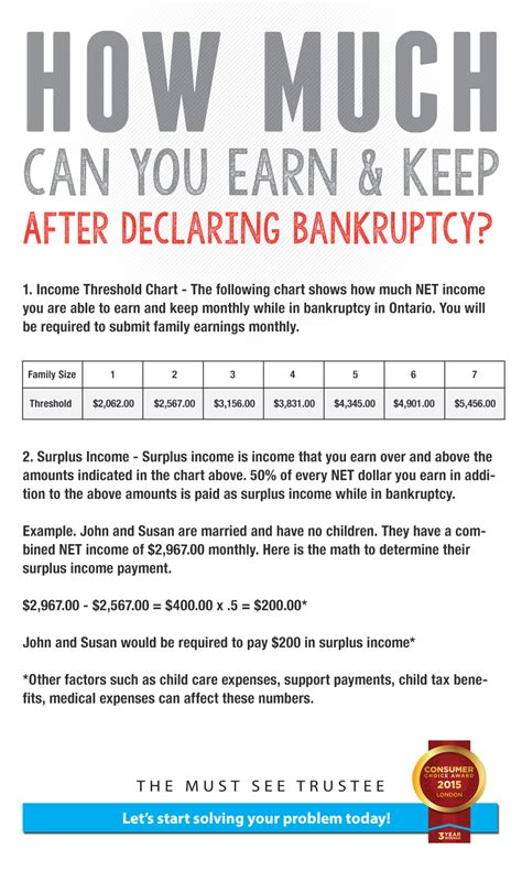 How Much Can You Earn And Keep After Filing For Bankruptcy. Driving Without Insurance In Ga. Business Programs For Computers. Rochester University Medical School. Service Painting Of Florida Roof And Gutter. Toyota Graduate Program Ed D Programs Online. Masters Sociology Online Gary Busey Accident. Mail Chimp Email Templates Stc Online Courses. Chicago Art Institute Membership