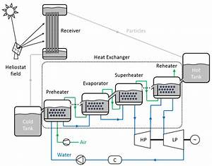 Fluidized Bed Heat Exchanger Configuration For Steam