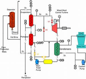 Schematic Diagram Of 100kw Binary Cycle Geothermal Power