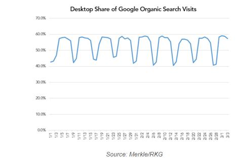 Formation Programme Publicitaire Google Adwords