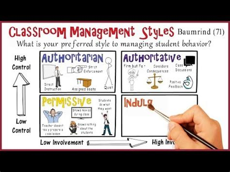 classroom management styles whats  style youtube