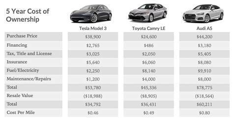 16+ How Much Are Used Tesla Cars Gif