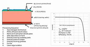 Structure  Performance And Process Sequence For Pocl 3