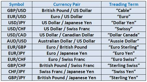 currency pair trading currency pairs iso abbreviations and exchange rates