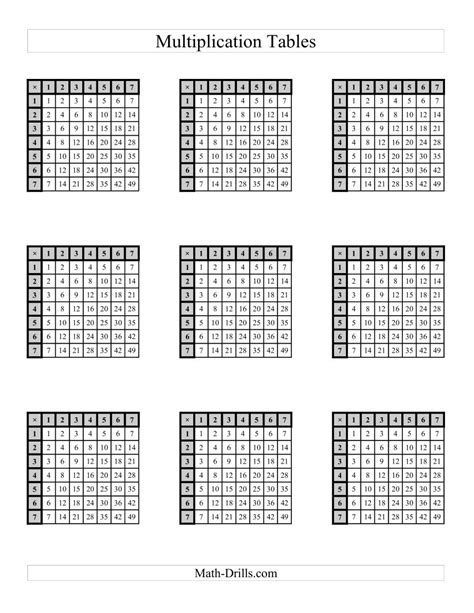 multiplication tables     page