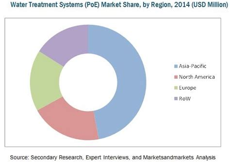 Water Treatment Systems Market (Point-Of-Entry) by ...