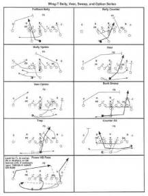 Wing-T Formation Football Plays for Youth
